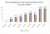 Việt Nam tụt lại sau các nước ASEAN, vẫn trên Lào, Campuchia