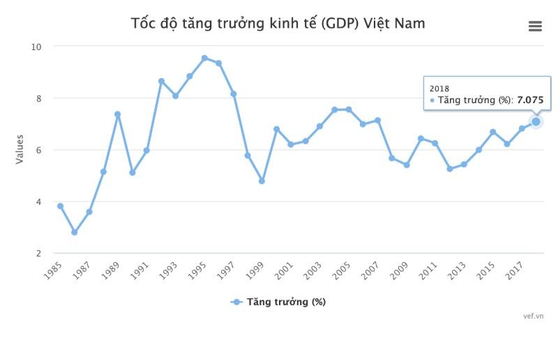 Tốc độ tăng trưởng kinh tế (GDP) Việt Nam