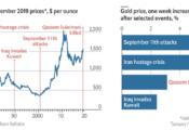 Vụ giết Qassem Suleimani  đưa giá vàng lên mức cao nhất trong 7 năm