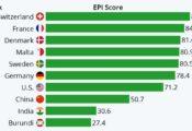 Châu Âu dẫn đầu thế giới về bảo vệ môi trường