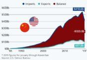 Một cái nhìn dài hạn về thương mại Hoa Kỳ với Trung Quốc