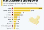 Trung Quốc là siêu cường sản xuất thế giới