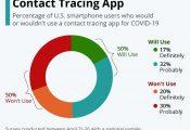 Quan điểm khác nhau của người Mỹ về ứng dụng theo dõi tiếp xúc