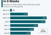 Khai báo thất nghiệp ở Mỹ đạt 30 triệu trong vòng 6 tuần